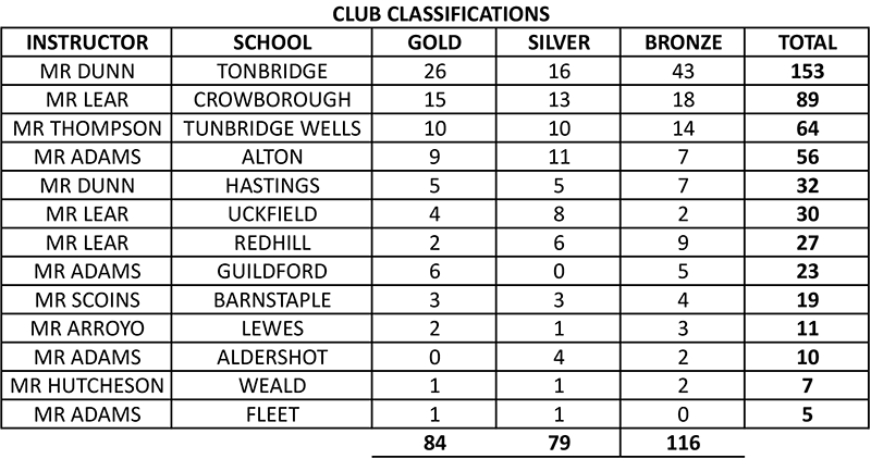 Club-Classifications-Tonbridge-2016